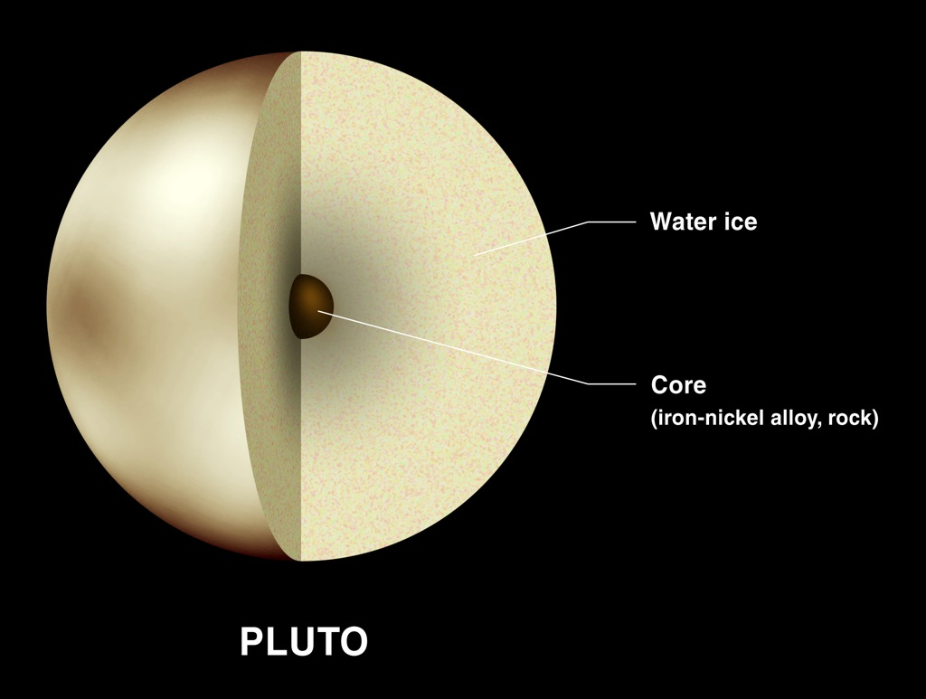 What Is Pluto Made Up Of Universe Today