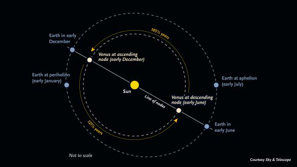 Earth and Venus' orbit compared. Credit: Sky and Telescope