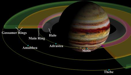 How Many Rings Does Jupiter Have Universe Today