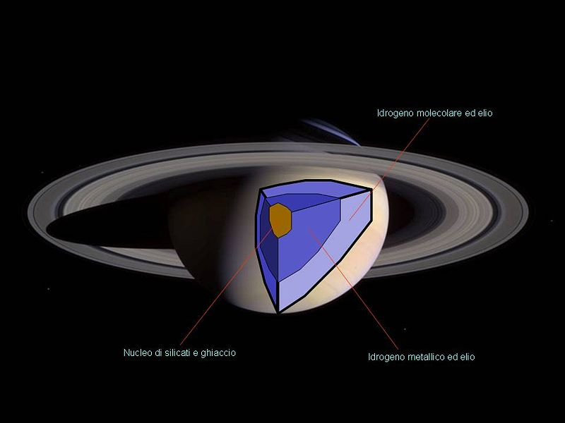 Does Saturn Have A Solid Core Universe Today