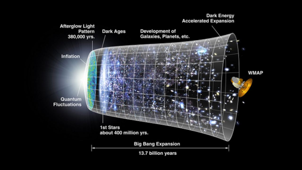 Thinking About Time Before the Big Bang - Universe Today