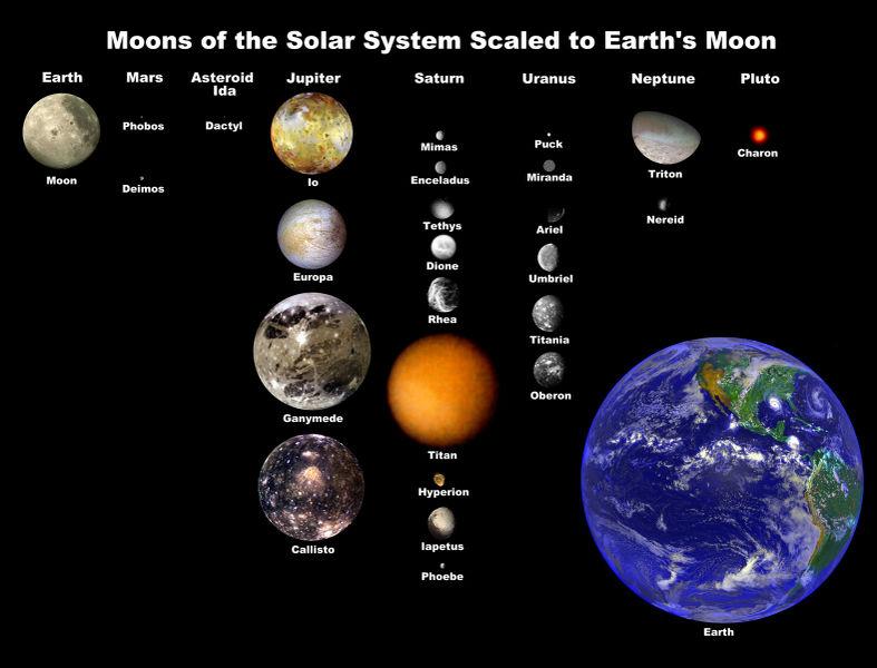 Milf solar system
