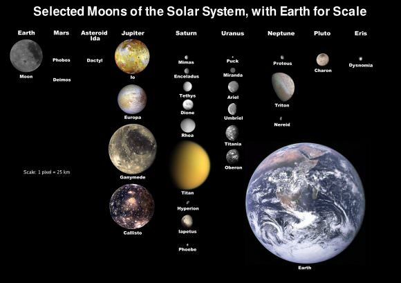 The moons of solar system, showed to scale with Earth's Moon. Credit: NASA