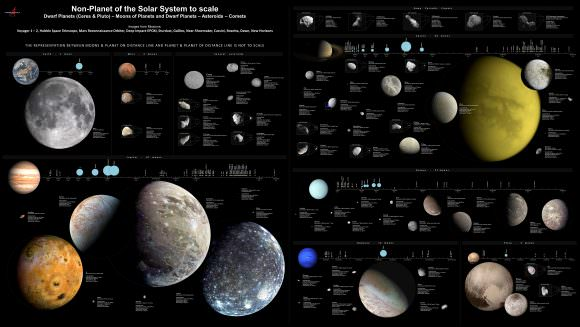 The moons, several minor planets and comets of the Solar System, shown to scale. Credit: Antonio Ciccolella