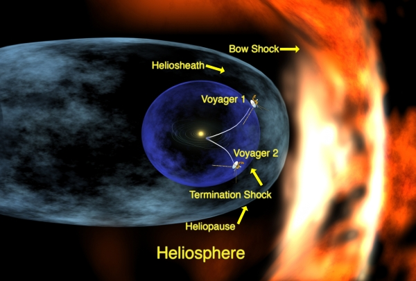 The previous model of the heliosphere. Credit: NASA/Feimer)