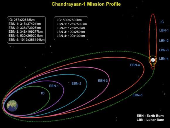 Chandrayaan mission profile.  Credit:  ISRO