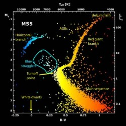 Blue stragglers appear off the main sequence of the Hertzsprung-Russell diagram (source)