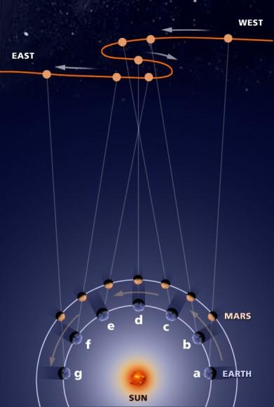 Retrograde motion of Mars. Image credit: NASA