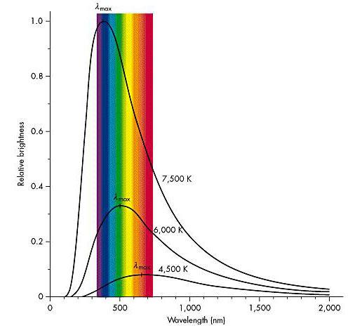 Light curve of different stars.