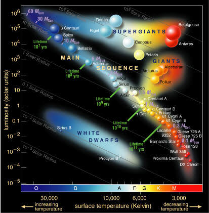 The Hertzsprung-Russell Diagram.