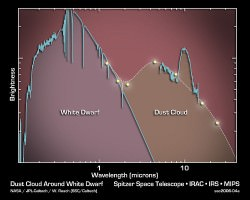 Spectra of G29-38. Could this resemble the spectra of the Sun after turning into a white dwarf? (NASA/Spitzer)