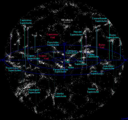 Virgo Supercluster - Universe Today