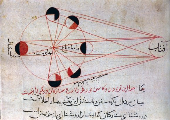 An illustration from al-Biruni's astronomical works, explains the different phases of the moon, with respect to the position of the sun. Al-Biruni suggested that if the Earth rotated on its axis this would be consistent with astronomical theory. He discussed heliocentrism but considered it a problem of natural philosophy.