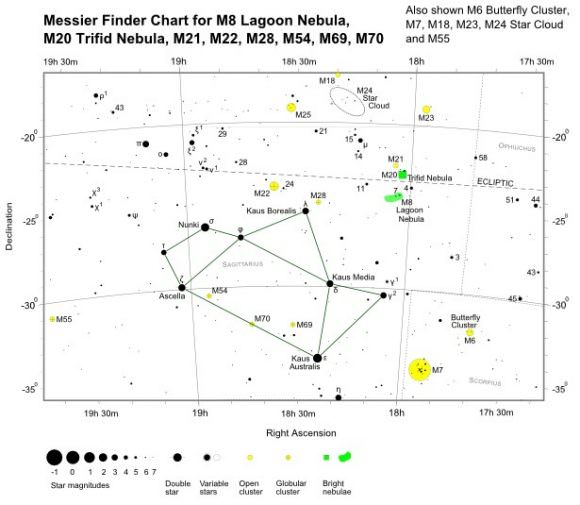 M22, located in the direction of the Sagittarius constellation, shares that region of the sky with many Deep Sky Objects. Credit: freestarcharts.com