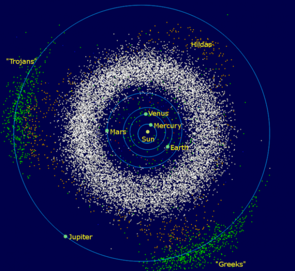 The asteroids of the inner Solar System and Jupiter: The donut-shaped asteroid belt is located between the orbits of Jupiter and Mars. Credit: Wikipedia Commons