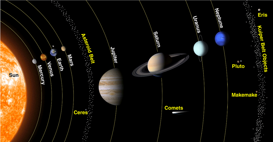 The inner and outer planets in our solar system universe today ccuart Image collections