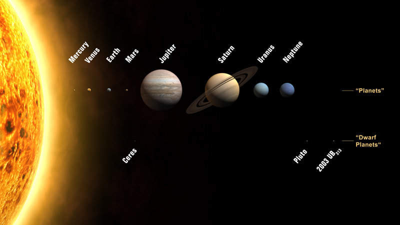 The Eight Planets of our Solar System. Credit: IAU