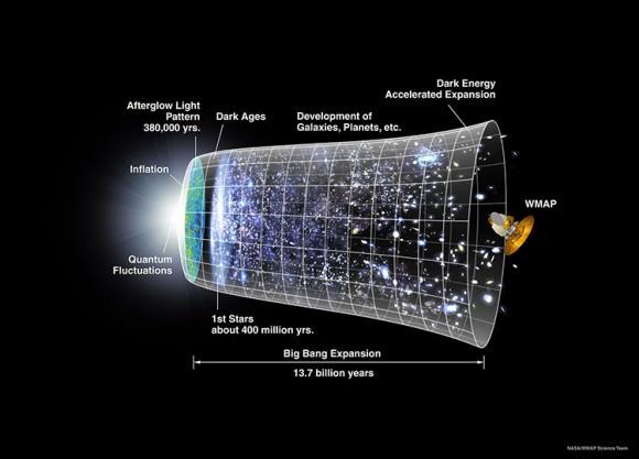 Universe timeline. Image credit: NASA