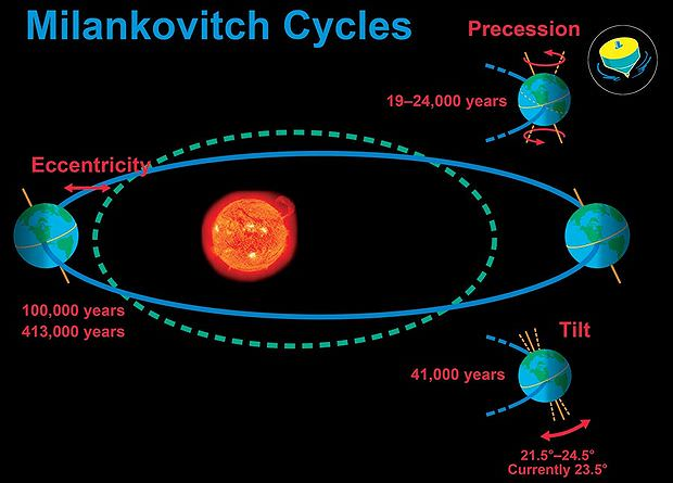 Image result for Milankovitch Cycles