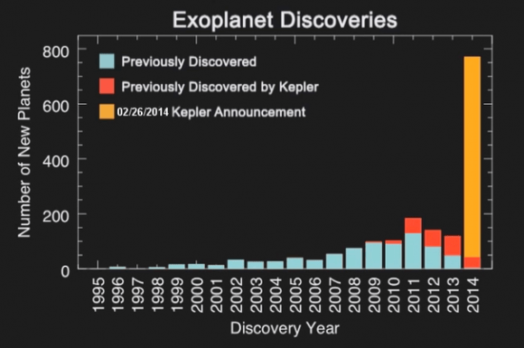 The histogram shows the number of planet discoveries by year for roughly the past two decades of the exoplanet search. The blue bar shows previous planet discoveries, the red bar shows previous Kepler planet discoveries, the gold bar displays the 715 new planets verified by multiplicity. Credit: NASA