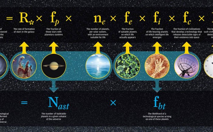 What is the Drake Equation? Drake-equation-700x432