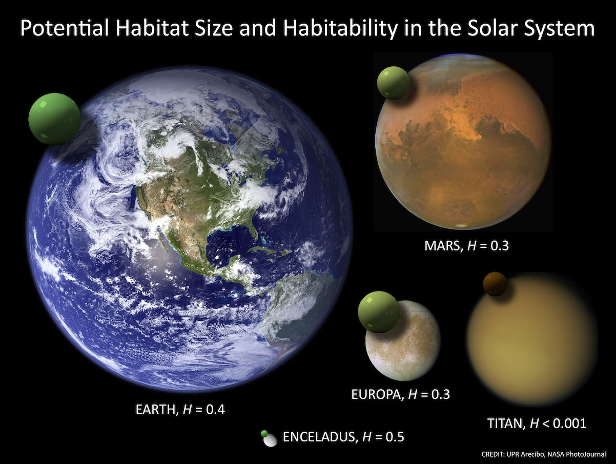 Habitability in our solar system. Credit: UPR Arecibo, NASA PhotoJournal