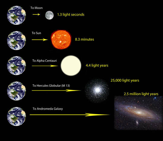 How Far Does Light Travel In A Year Universe Today