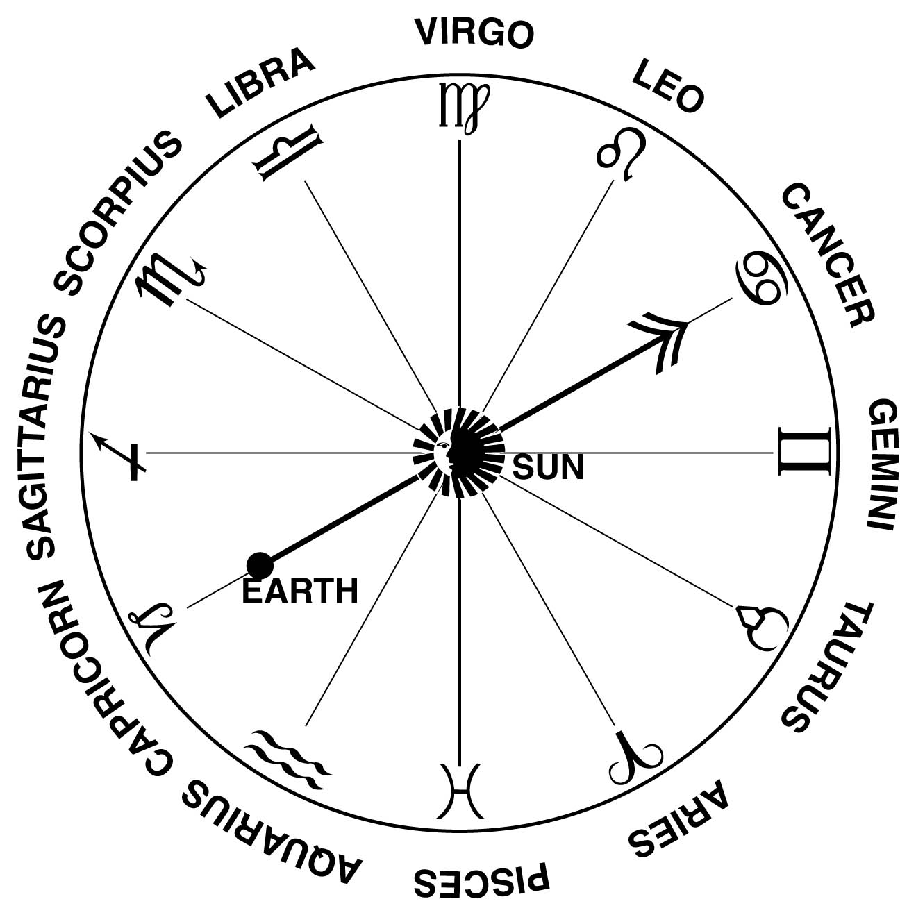 Zodiac signs and their dates universe today a chart of the constellations and signs that make up the zodiac credit nasa nvjuhfo Choice Image