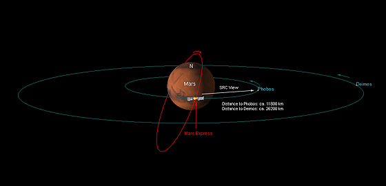 The geometrical relationships between Mars, its moons and the Mars Express probe at the time of the sequence.  Credit:  DLR
