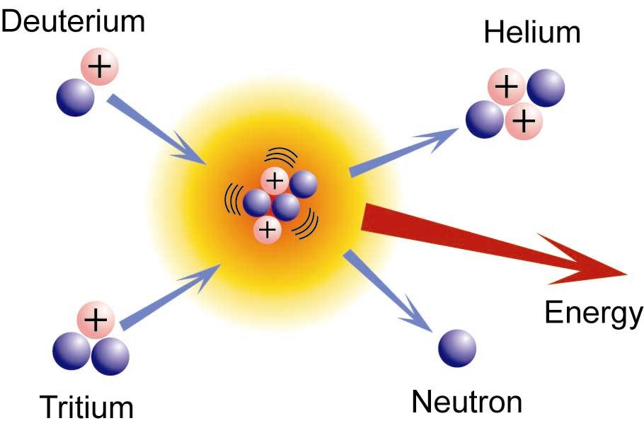 Nuclear Fusion Power Closer To Reality Say Two Separate Teams