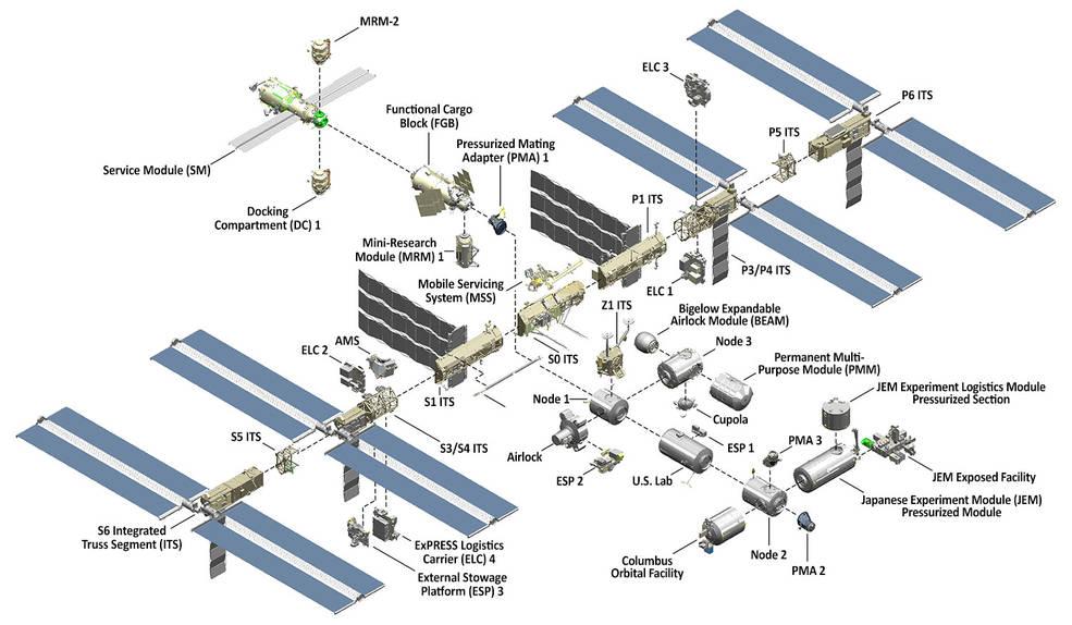 international space station diagram - photo #16