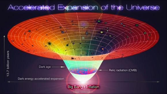 Image result for the big bang