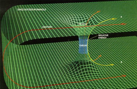 Wormhole. Credit: Internet Encyclopedia of Science