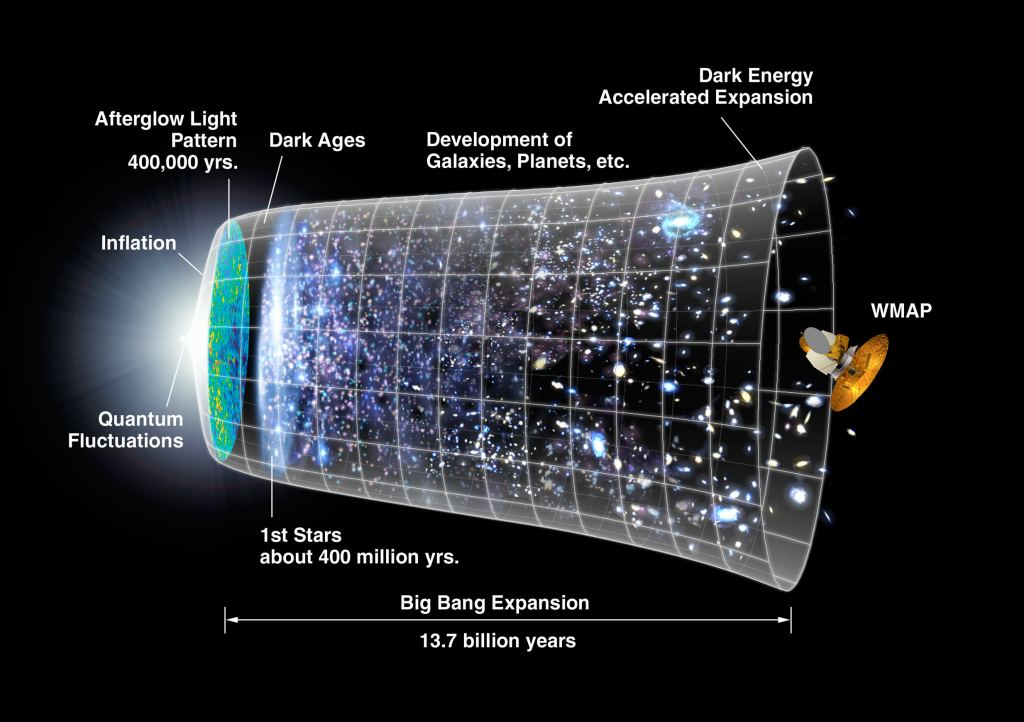 Timeline of the Big Bang and the expansion of the Universe. If the new atomic clock had been turned on at the Big Bang, it would be off by less than a single second now, almost 14 billion years later. Credit: NASA