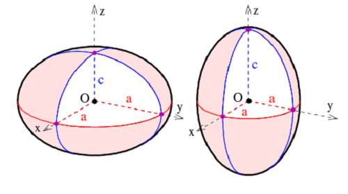 The assignment of semi-axes on a spheroid. It is oblate if ca (right). Credit: Wikipedia Commons/Ag2gaeh