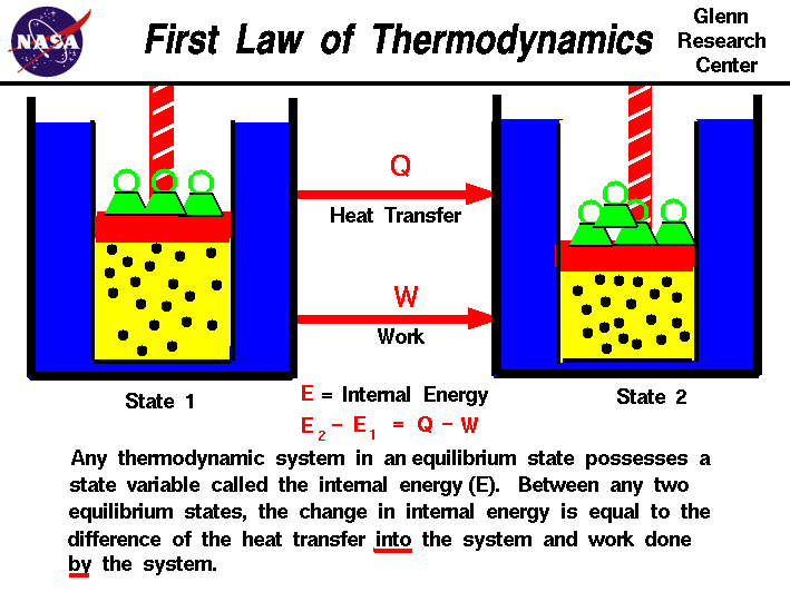 First Law of Thermodynamics - Universe Today