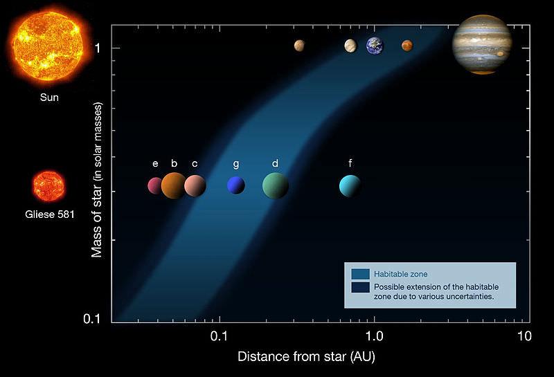 Gliese_581_-_2010.jpg