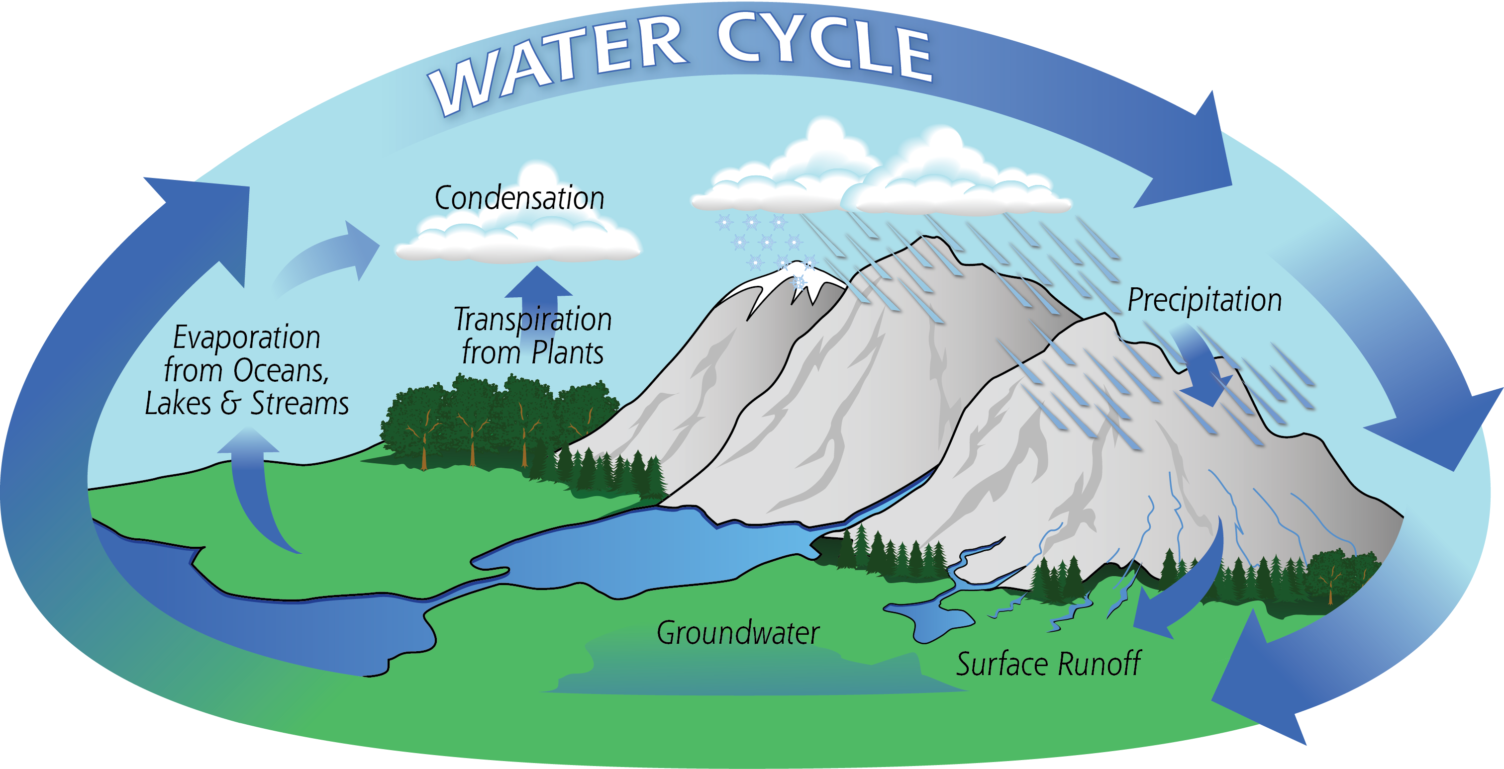 rain drop water cycle diagram acid rain water cycle diagram
