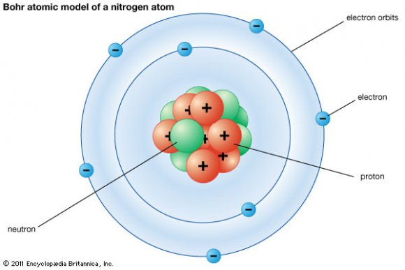 what are the parts of an atom universe today : nitrogen atom diagram - findchart.co