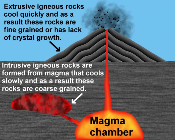 How igneous rocks are formed. Credit: Wikipedia Commons/Jasmin Ros