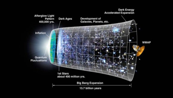 Representation of the timeline of the universe over 13.7 billion years, and the expansion in the universe that followed. Credit: NASA/WMAP Science Team.