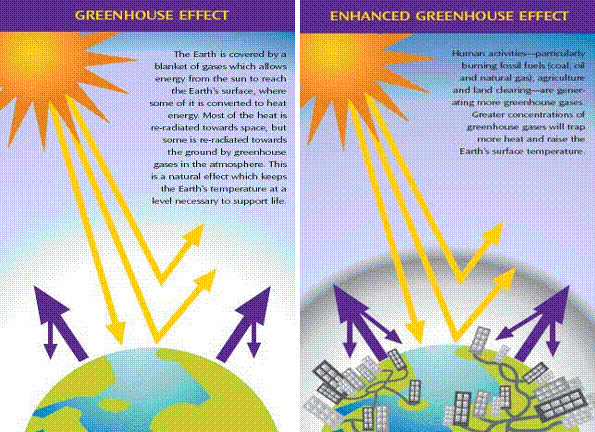 How does global warming alter the natural greenhouse effect?