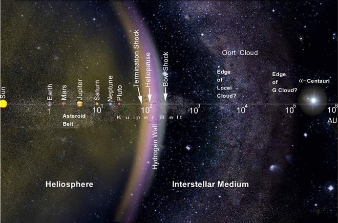 solar system from sun to oort cloud - photo #3