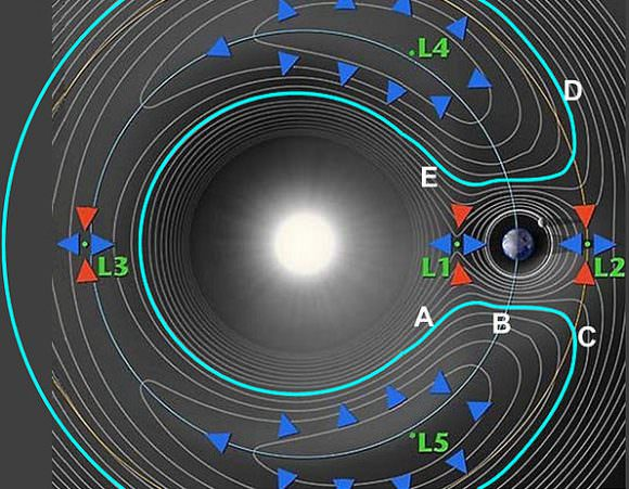 Illustration of the Sun-Earth Lagrange Points. Credit: NASA
