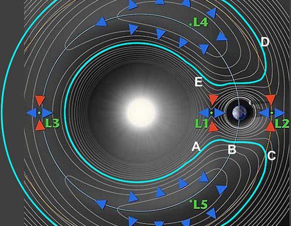 Illustration of the Sun-Earth Lagrange Points. Credit: NASA