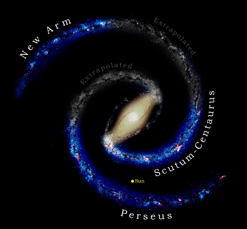 The Milky Way's basic structure is believed to involve two main spiral arms emanating from opposite ends of an elongated central bar. But only parts of the arms can be seen - gray segments indicate portions not yet detected. Other known spiral arm segments--including the Sun's own spur--are omitted for clarity.   Credit: T. Dame