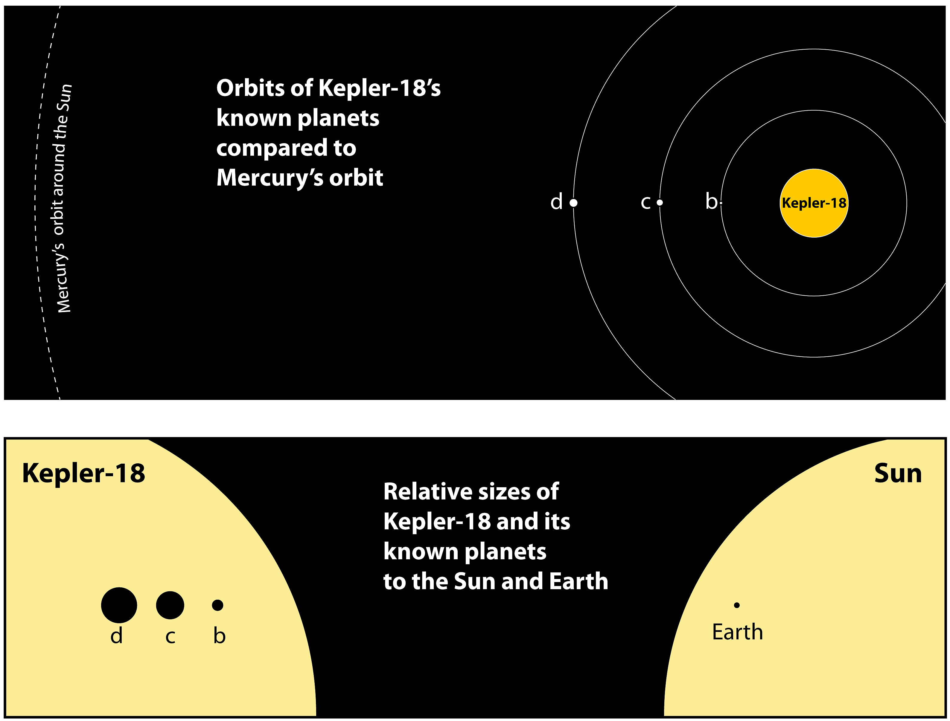 The top graphic shows the orbits of the three known planets orbiting Kepler-18 as compared to Mercury's orbit around the Sun. The bottom graphic shows the relative sizes of the Kepler-18 and its known planets to the Sun and Earth.  Credit: Tim Jones/McDonald Obs./UT-Austin