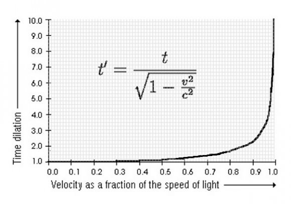 The effect of time dilation is negligible for common speeds, such as that of a car or even a jet plane, but it increases dramatically when one gets close to the speed of light.