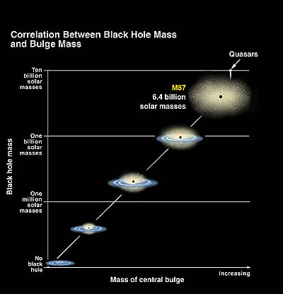 what is the relationship between black holes and galaxies