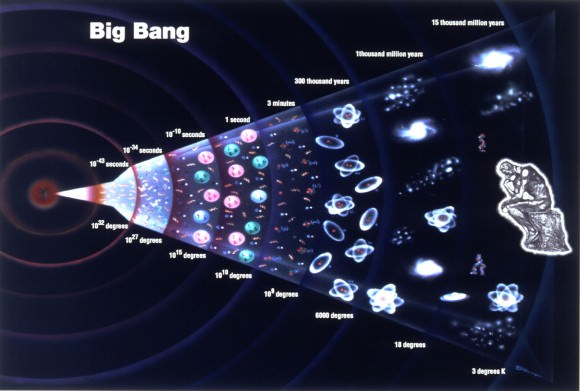 The history of theA billion years after the big bang, hydrogen atoms were mysteriously torn apart into a soup of ions.universe starting the with the Big Bang. Image credit: grandunificationtheory.com